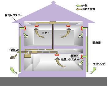 24時間計画換気システム