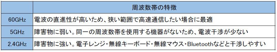 無線LAN特徴1