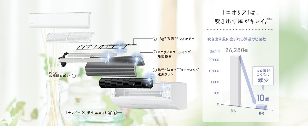 熱交換器コーティング