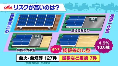 福岡市で太陽光発電なら馬渡ホームへ